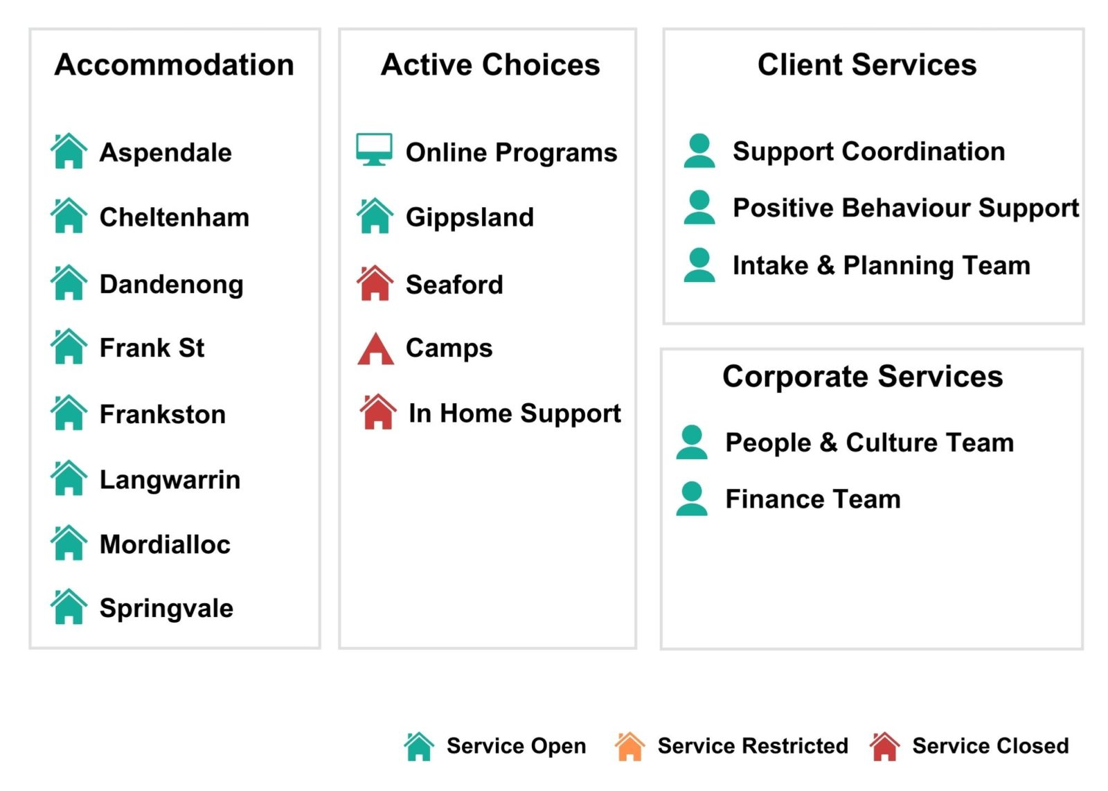 Image of SASI Services that are open or closed.