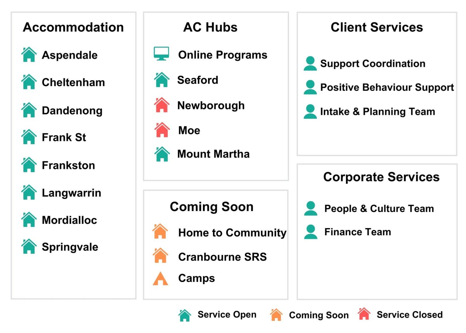 Status of SASI Services