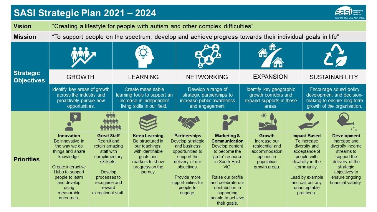 SASI Strategic Plan - 2021-2024 Final